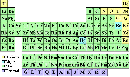 Find Your Name In The Periodic Table Of The Elements